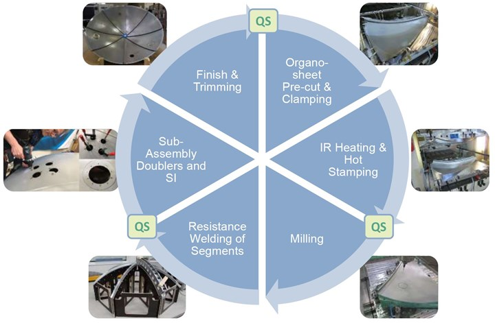 Thermoplastic composite rear pressure bulkhead process steps
