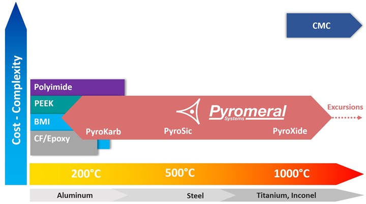 Pyromeral chart showing PyroKarb PyroSic and PyroXide versus BMI PEEK Polyimide and CMCs