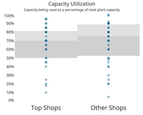 composites Top Shops capacity utilization