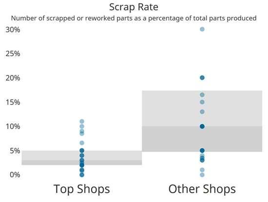 composites Top Shops scrap rate