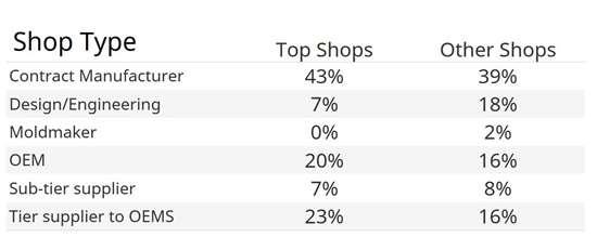 composites Top Shops shop type