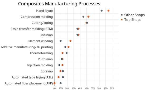 composites Top Shops manufacturing processes