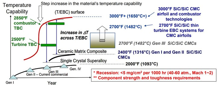 Advanced Thermal Barrier and Environmental Barrier Coating Development at NASA GRC