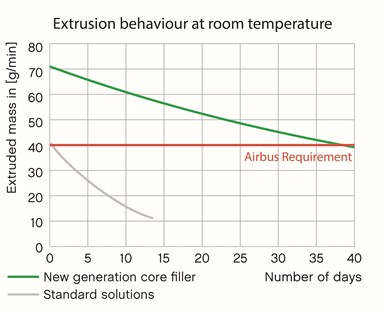 extrusion behavior for honeycomb core filler