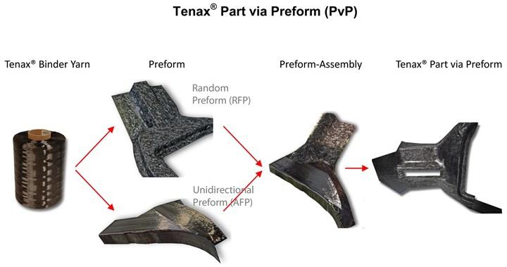 Tenax part via preform process