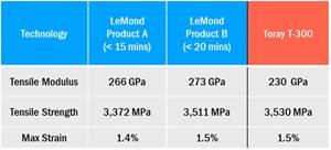 LeMond Carbon audits rapid-oxidation carbon fiber technology