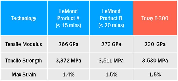 LeMond Carbon rapid oxidation Bureau Veritas audit data