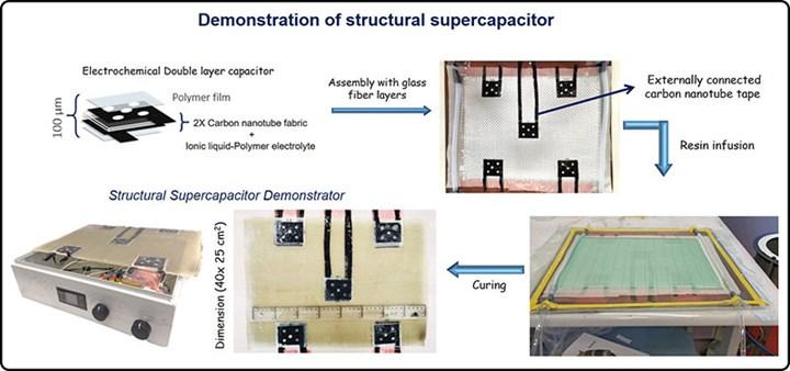 Clean Sky SORCERER supercapacitor demonstrator