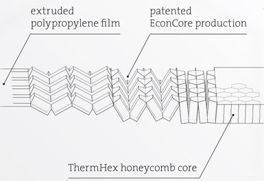 ThermHex polypropylene honeycomb core material folding process