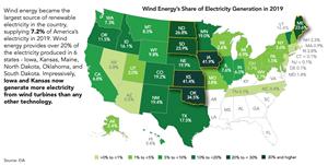 U.S. wind power added 9.1 GW in 2019