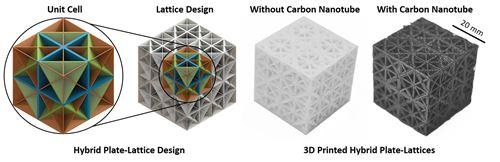 Carbon nanotubes functionalize PP, HDPE structures