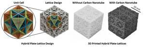 碳纳米管官能化PP,HDPE结构