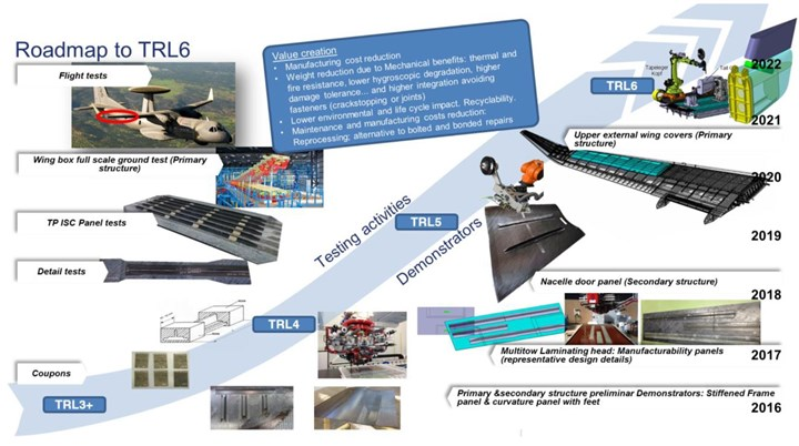 Airbus DS road map for thermoplastic composite in-situ consolidation