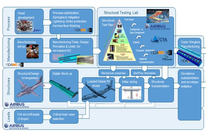 certification process for prototype aircraft