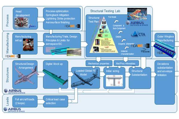 IIAMS翼盒到认证图像的路线图
