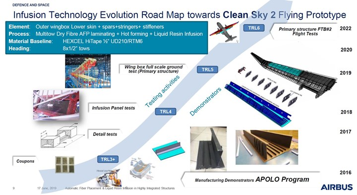 Airbus DS road map for resin infusion