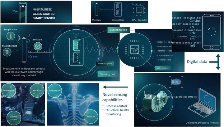 RVmagnetics glass-coated microwire sensors