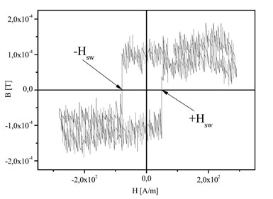 microwire hysteresis loop