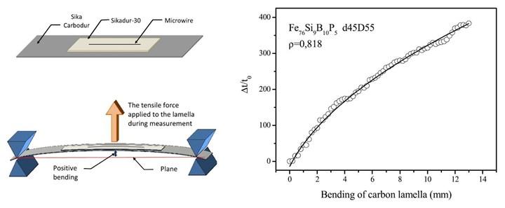 RVmagnetics microwire sensor measuring bending in CFRP laminate