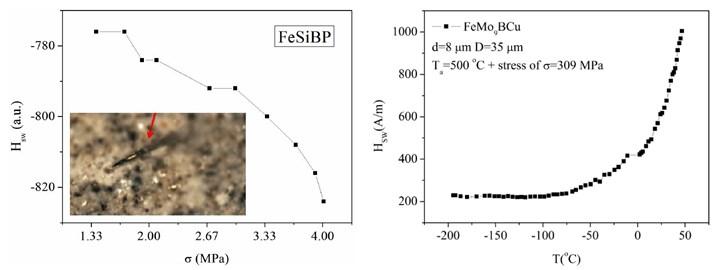 microwire measurement of compressive stress and temperature in concrete