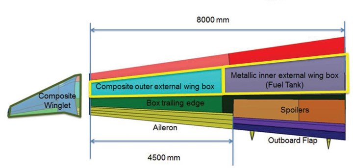 Airbus C295 outer wing for IIAMS project demonstrator