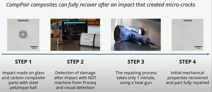 CompPair self-healing composite repair steps