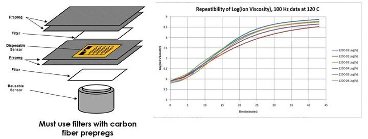 Lambient Technologies使用碳纤维过滤器
