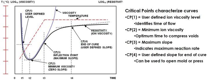 离子粘度图与时间显示树脂固化状态