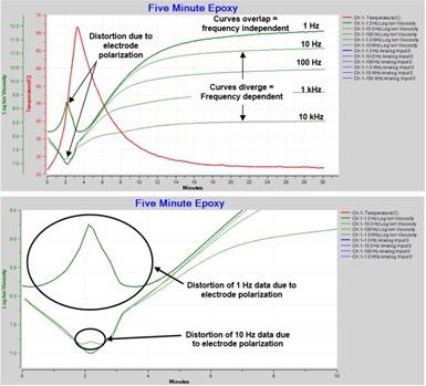 显示由于电极极化引起的失真的图表