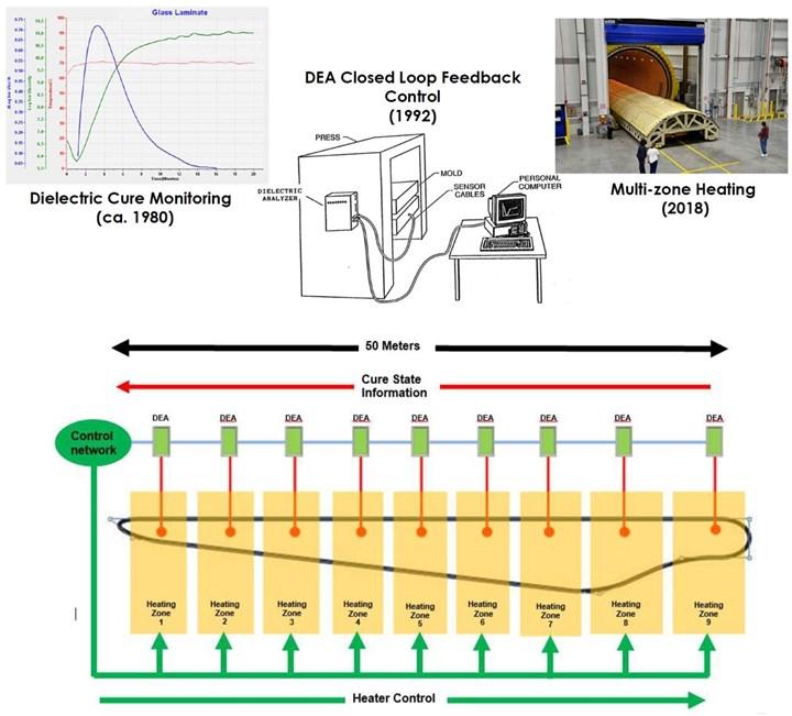 使用多区工具和DEA显示固化监控的图像