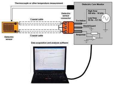 Lambient Technologies DEA系统元素