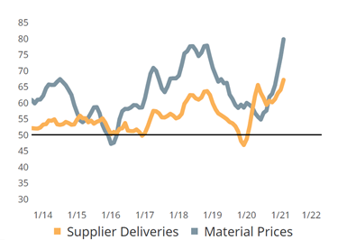 Composites Index indicates increasing supplier delivery and material price readings.