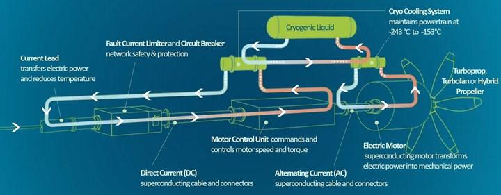 ASCEND cryosystem diagram