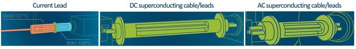 Airbus ASCEND cryosystem elements requiring insulation