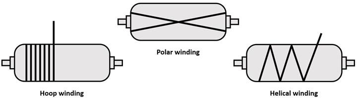 diagram of winding patterns