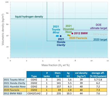 graph and table of efficiency for FCEV hydrogen storage tanks