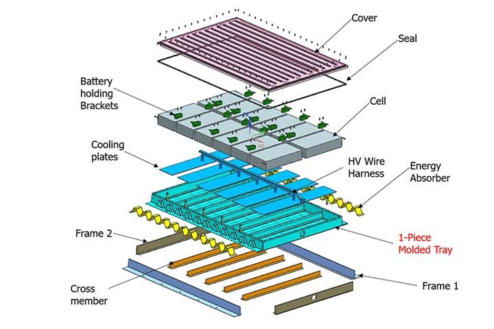 大陆结构塑料的多型电动汽车电池盒式示意图