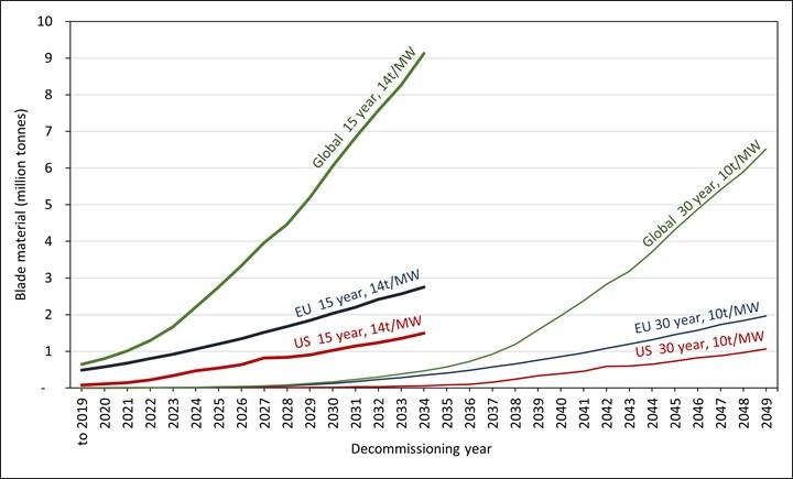 图中提供了到2019年(但不是之后)安装的现有风叶片的EOL叶片材料的最大和最小吨位估计数。