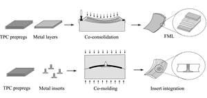 TPRC出版物研究砂喷砂对钛 - 热塑性复合关节的影响
