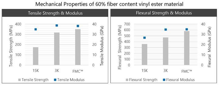 机械性能O60%纤维含量乙烯基酯材料。GydF4y2Ba