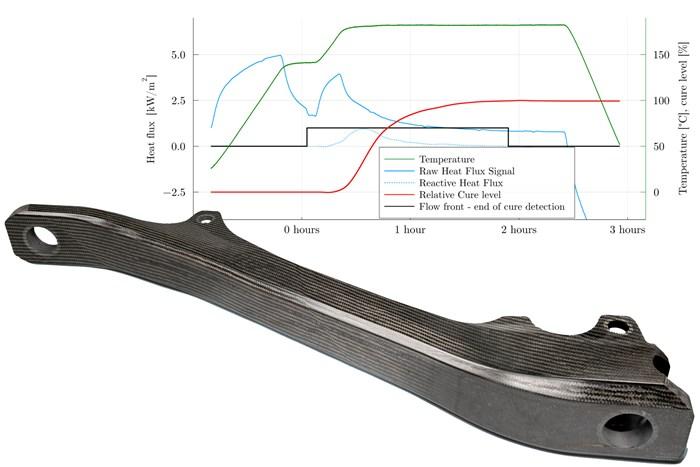 Speeding RTM with heat-flux sensors
