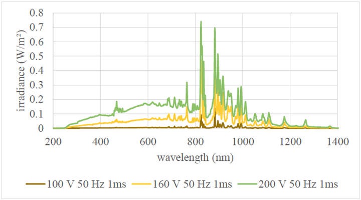 Humm3氙气闪光灯光谱辐照度的测量