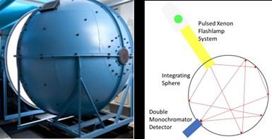 用于测量光谱能量的积分球