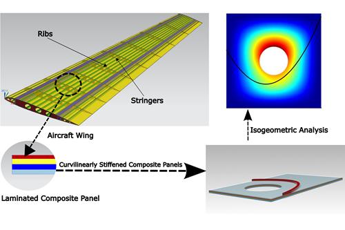 弗吉尼亚理工大学的研究人员开发了IGA,用于更有效地建模具有复杂切口的蒙皮纵梁复合材料