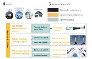 AMULET项目旨在为纤维增强聚合物和cmc创造新的价值链