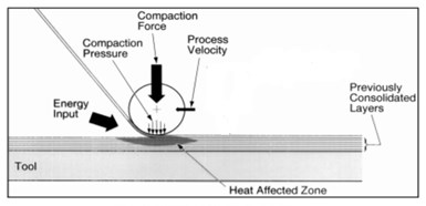 diagram of AFP in-situ consolidation