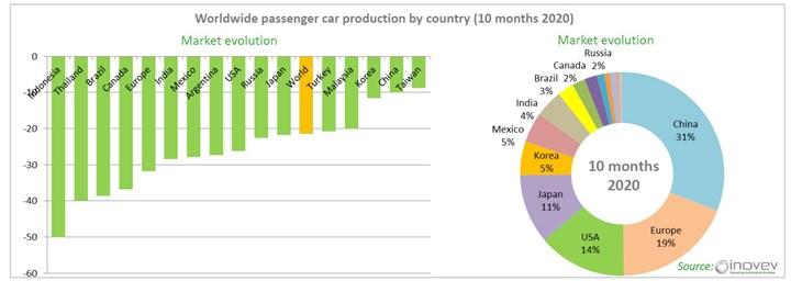 Inovev automotive market report 2020