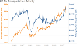 US Air Transportation Activity