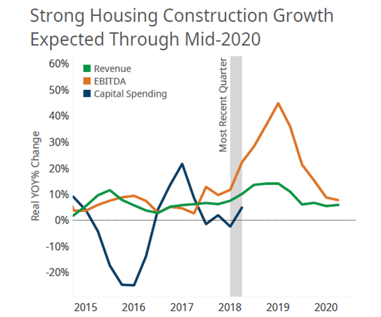 Housing Construction Forecast Growth