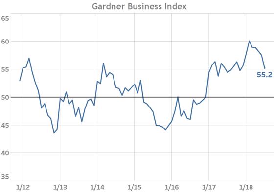 Gardner Business Index July 2018